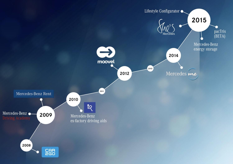 Daimler Business Innovation Unit